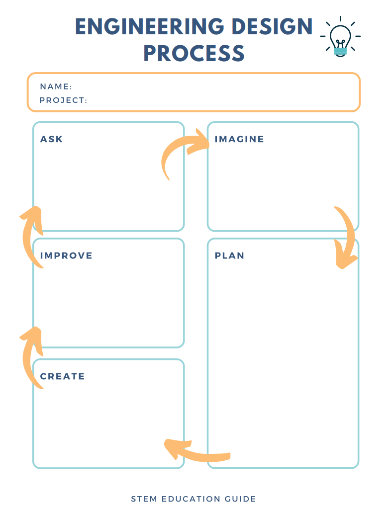 What is the Engineering Design Process? [Plus, a Free Worksheet Pertaining To Engineering Design Process Worksheet