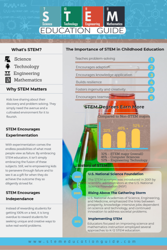 The Importance of STEM in Childhood Education