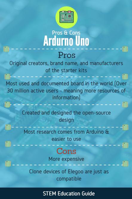 Arduino Uno vs. Elegoo Uno