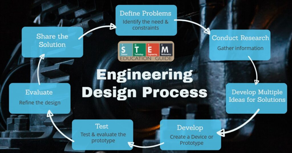 The Engineering Design Process flow
