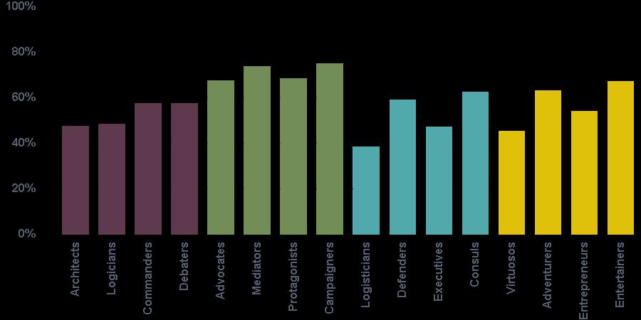Humanities program chart